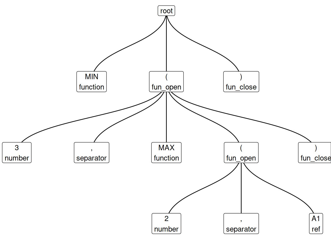 Tokenise Excel Formulas • lexl